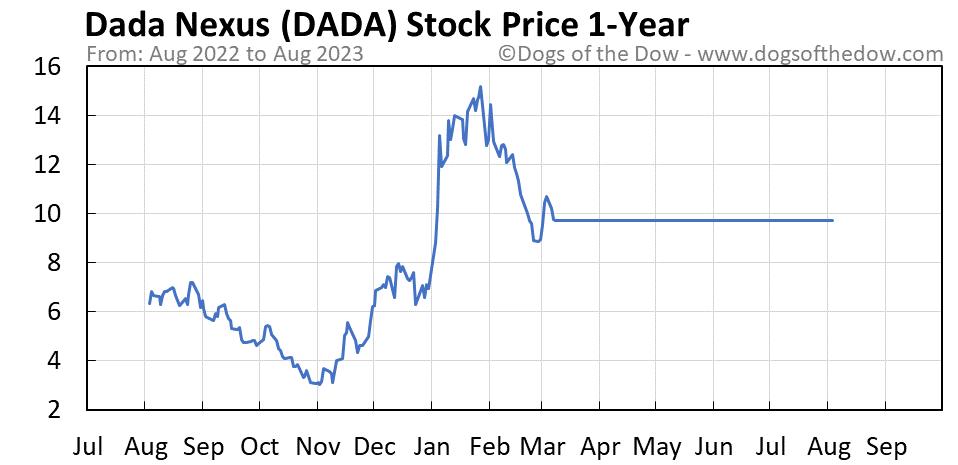 DADA 1-year stock price chart