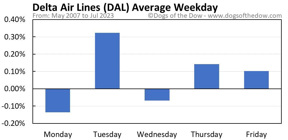 DAL average weekday chart