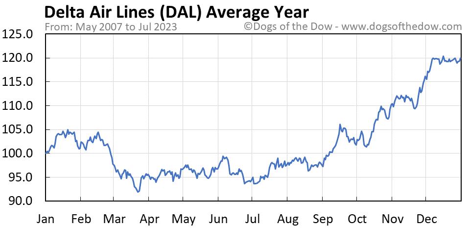 DAL average year chart