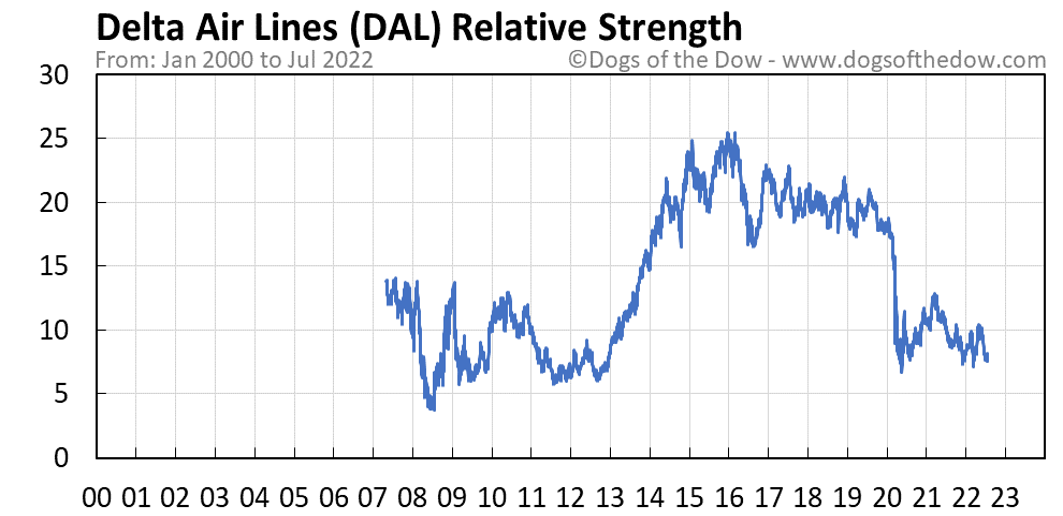 DAL relative strength chart