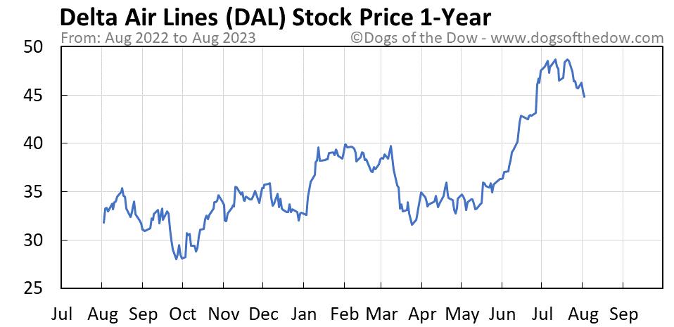 DAL 1-year stock price chart