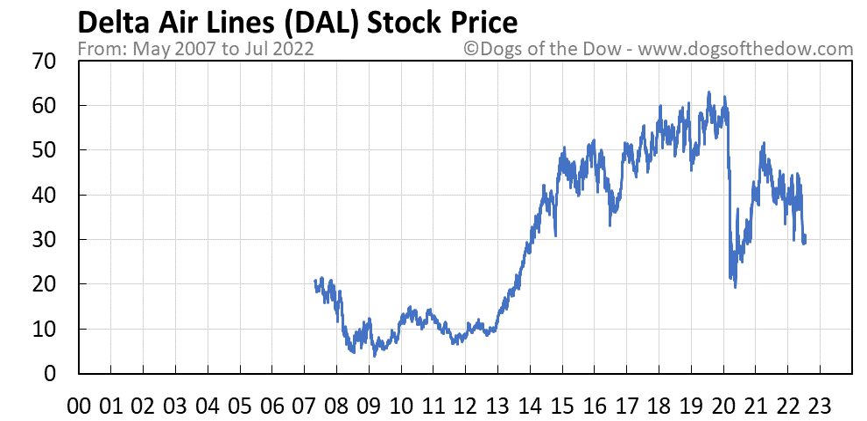 DAL stock price chart