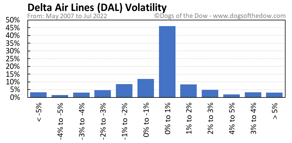 DAL volatility chart