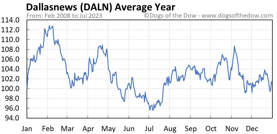 DALN average year chart