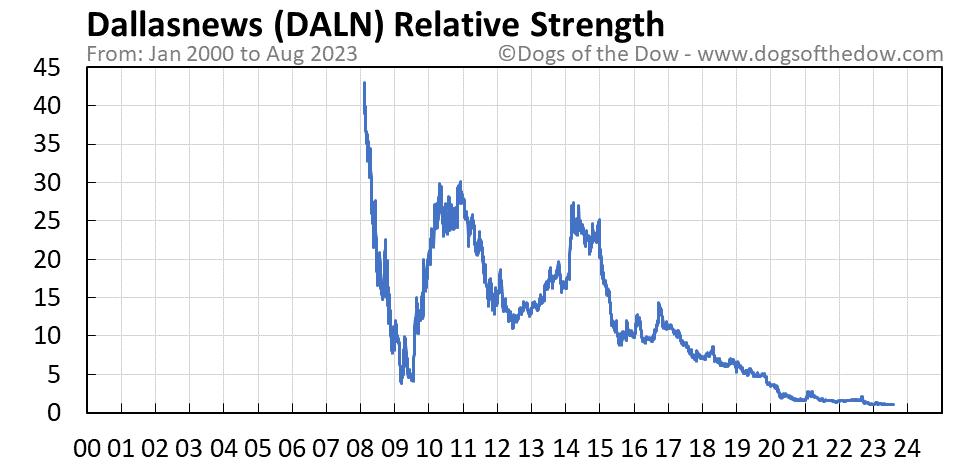 DALN relative strength chart