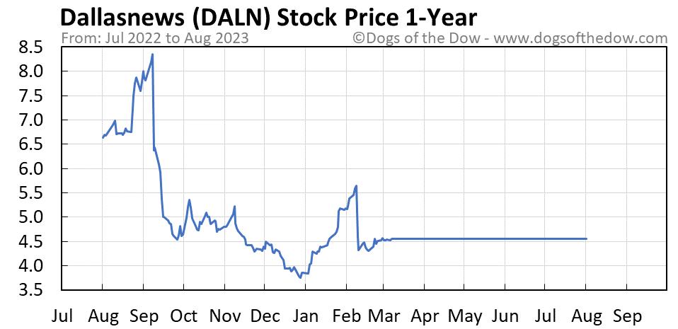 DALN 1-year stock price chart