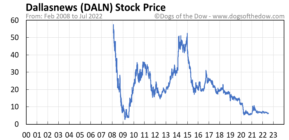 DALN stock price chart