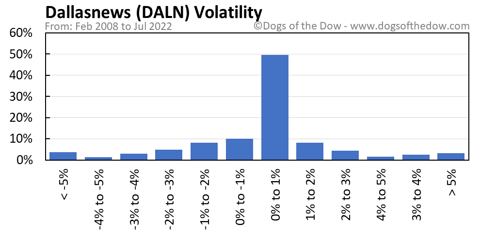 DALN volatility chart