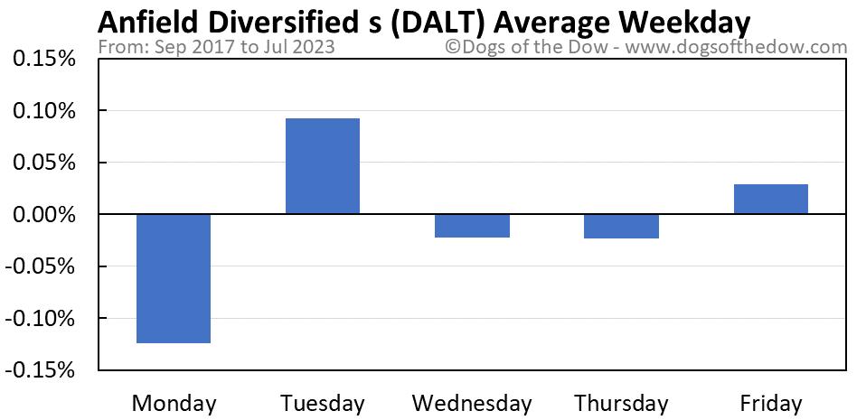 DALT average weekday chart