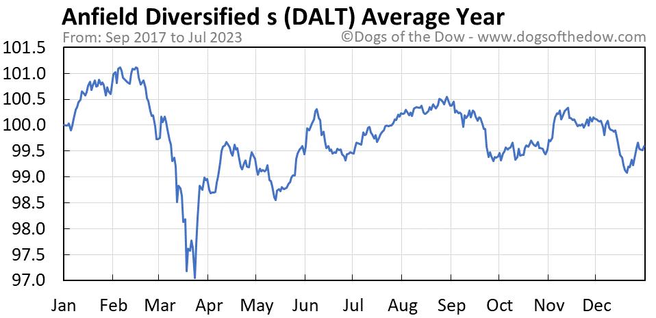 DALT average year chart