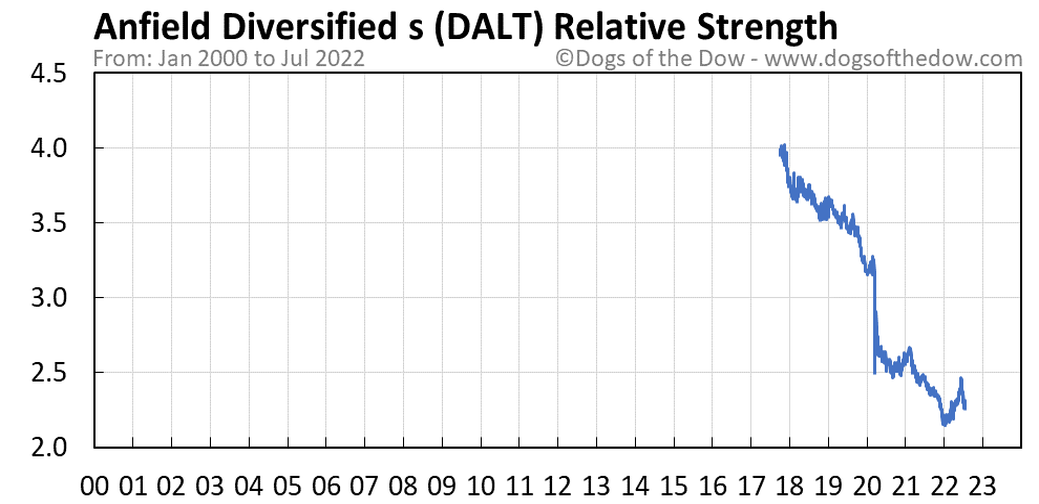 DALT relative strength chart
