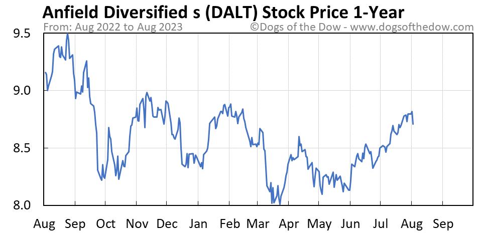 DALT 1-year stock price chart