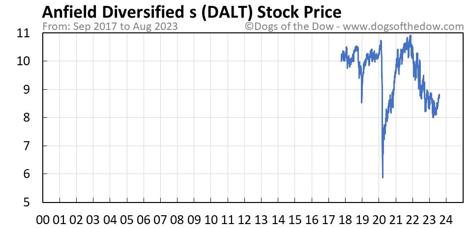 DALT stock price chart