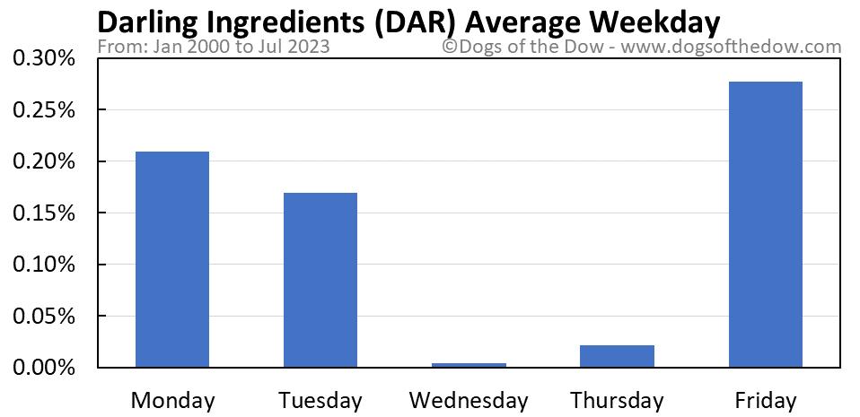 DAR average weekday chart