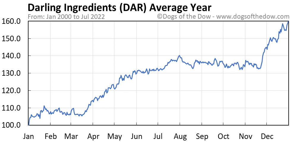 DAR average year chart