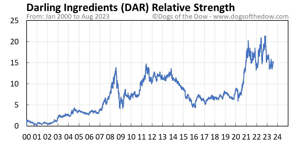 DAR relative strength chart