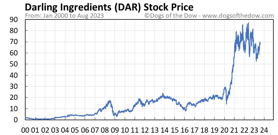 DAR stock price chart