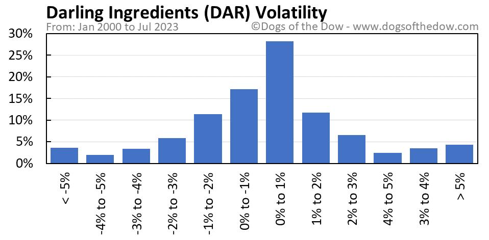 DAR volatility chart