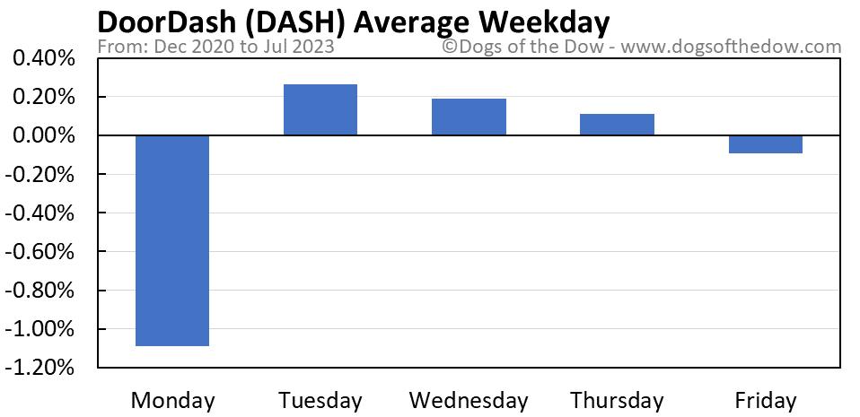 DASH average weekday chart