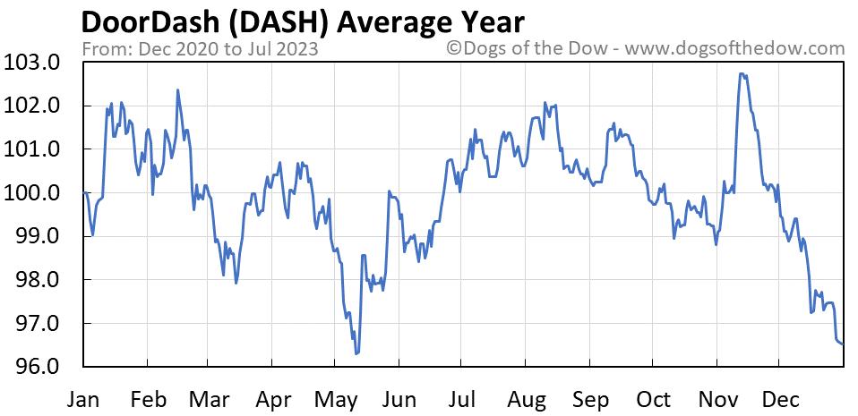 DASH average year chart