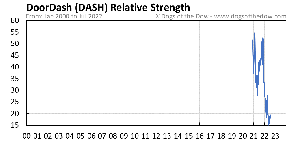 DASH relative strength chart