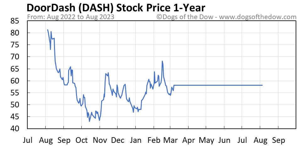 DASH 1-year stock price chart