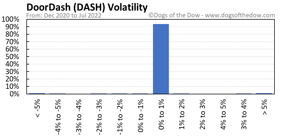 DASH volatility chart