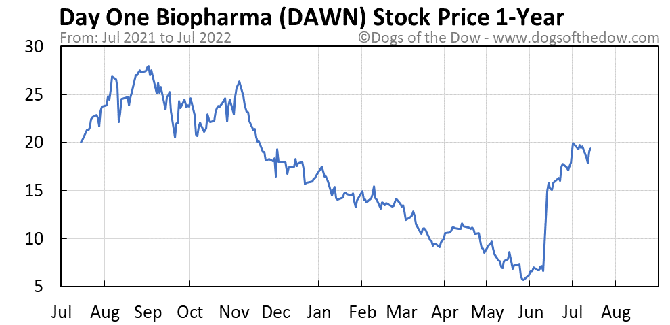 DAWN 1-year stock price chart