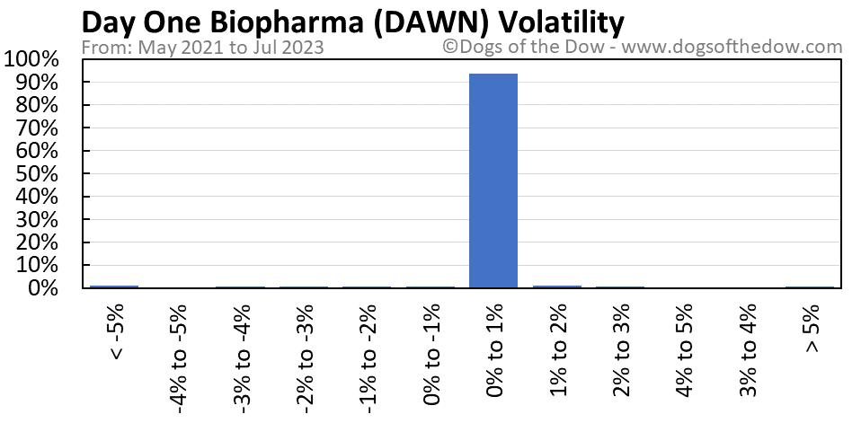 DAWN volatility chart