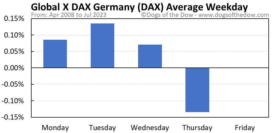 DAX average weekday chart