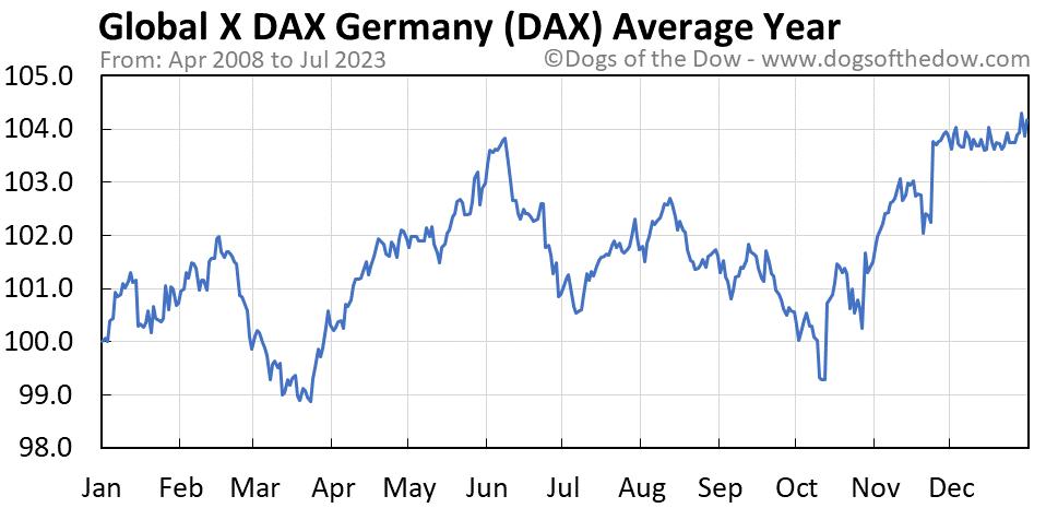 DAX average year chart