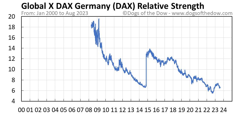 DAX relative strength chart