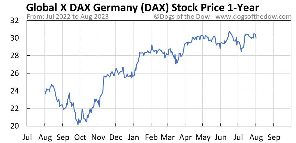 DAX 1-year stock price chart