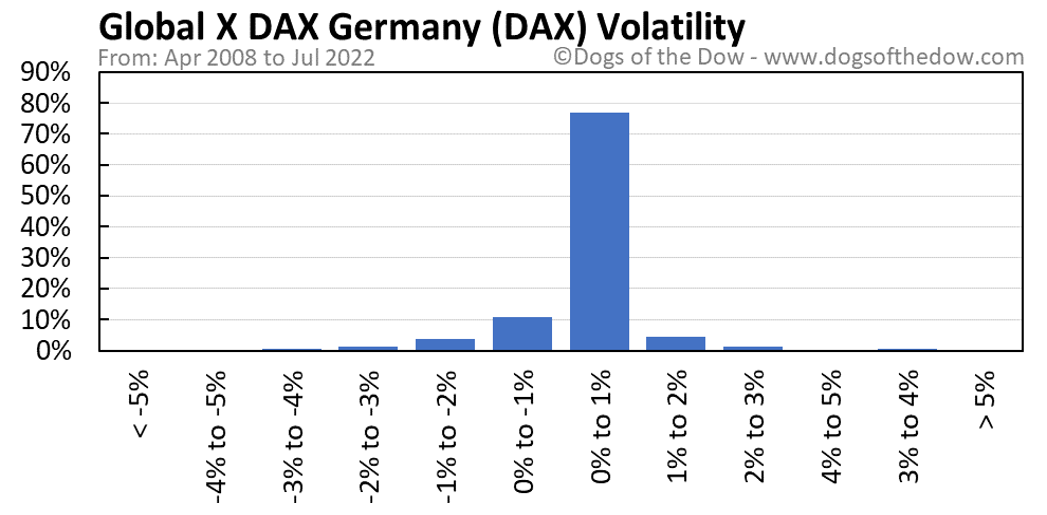DAX volatility chart