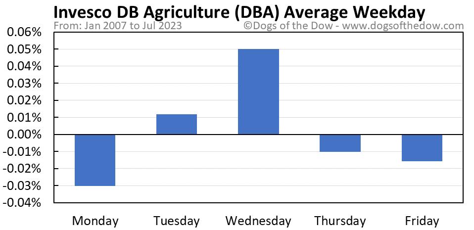 DBA average weekday chart