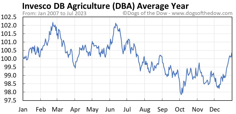 DBA average year chart