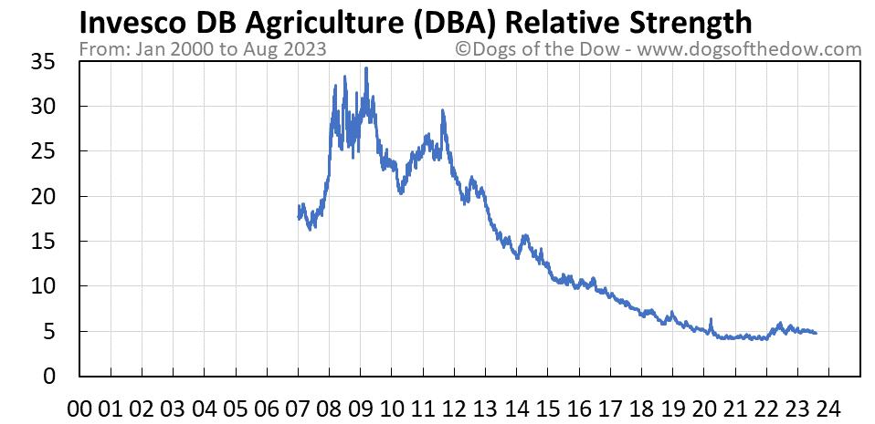 DBA relative strength chart