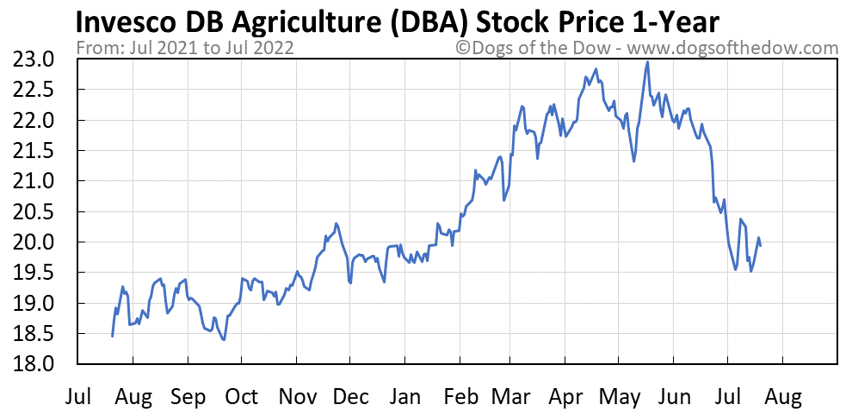 DBA 1-year stock price chart