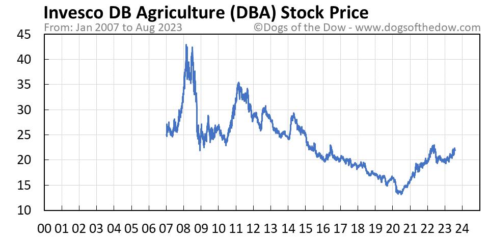 DBA stock price chart