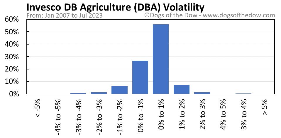 DBA volatility chart