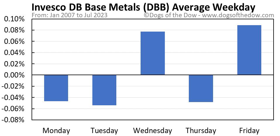 DBB average weekday chart
