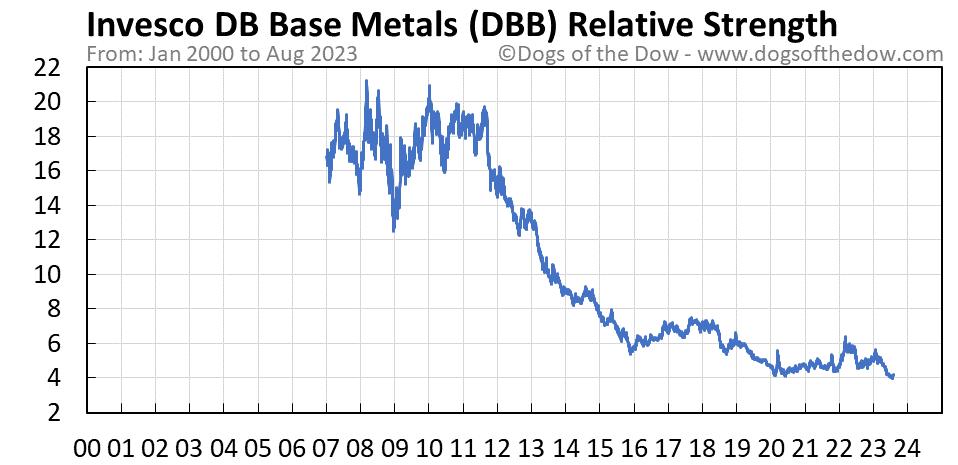 DBB relative strength chart