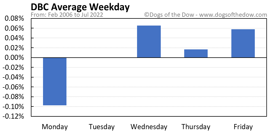 DBC average weekday chart