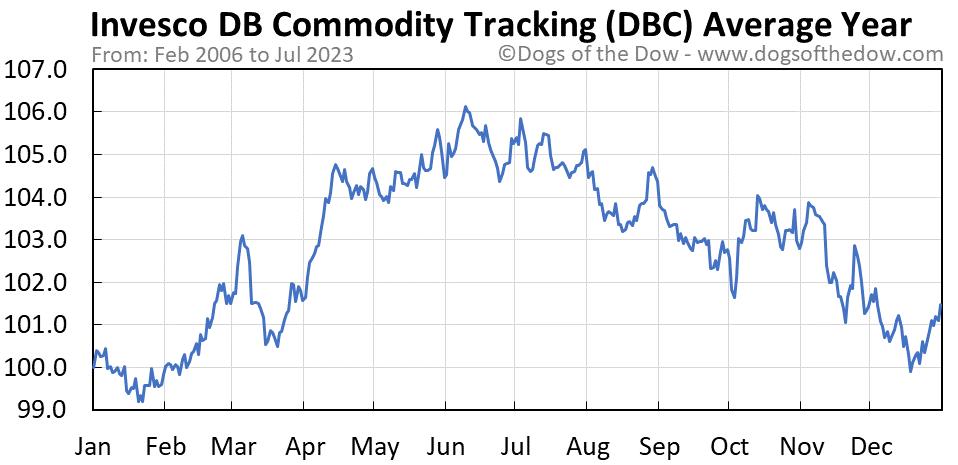 DBC average year chart
