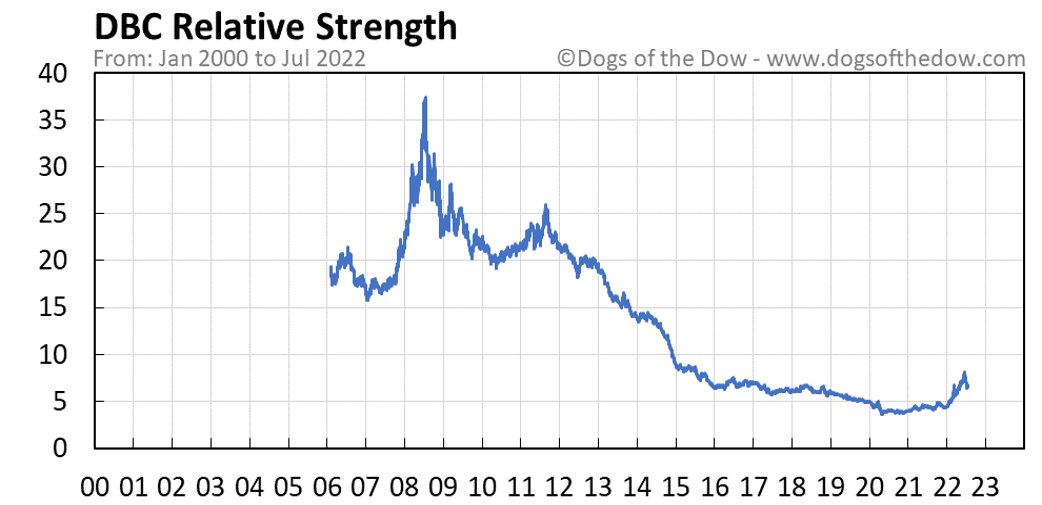 DBC relative strength chart
