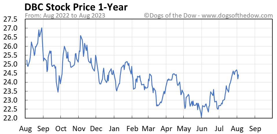 DBC 1-year stock price chart