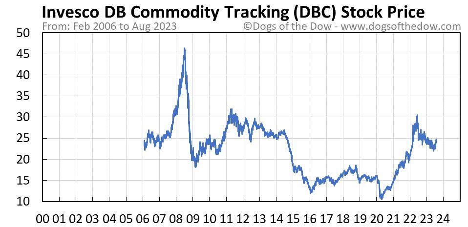 DBC stock price chart