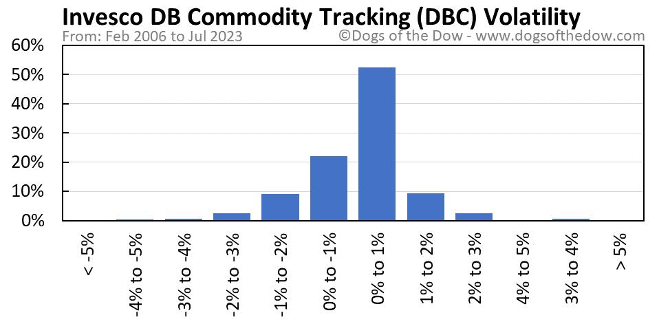 DBC volatility chart