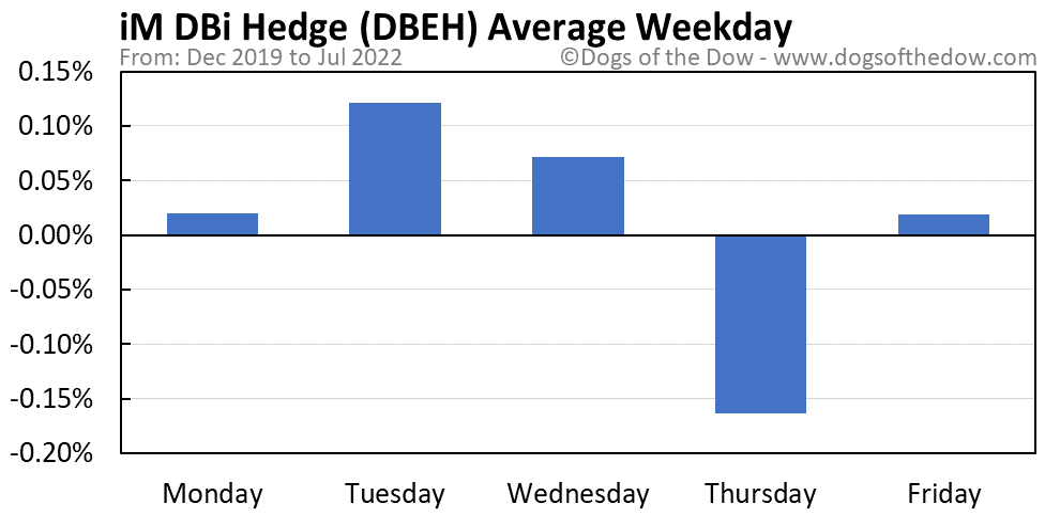 DBEH average weekday chart