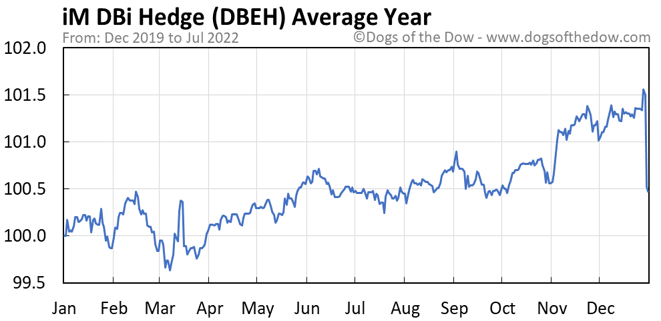 DBEH average year chart